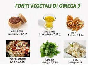 Alcuni nutrienti, contenenti Omega 3, non sono adatti alla dieta per rettocolite ulcerosa