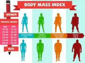 Valori ottimali del BMI in relazione all'età e al sesso
