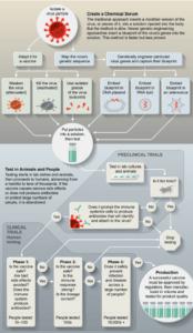 Fasi della preparazione di un vaccino