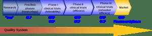 Le fasi della sperimentazione e la Good Clinical Practice