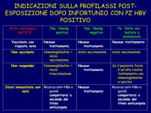 Profilassi post esposizione con Paziente HBV positivo