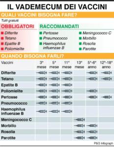 Il vaccino obbligatorio per l'epatite B non necessita di richiami per soggetto immunocompetenti