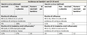 "Esempio di risposta a virus ""attenuati"" e a virus ""inattivati"" (virus influenzali)"