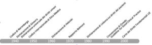 Le tappe della bioetica